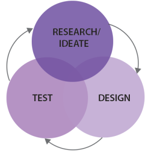 IDEATE_chart
