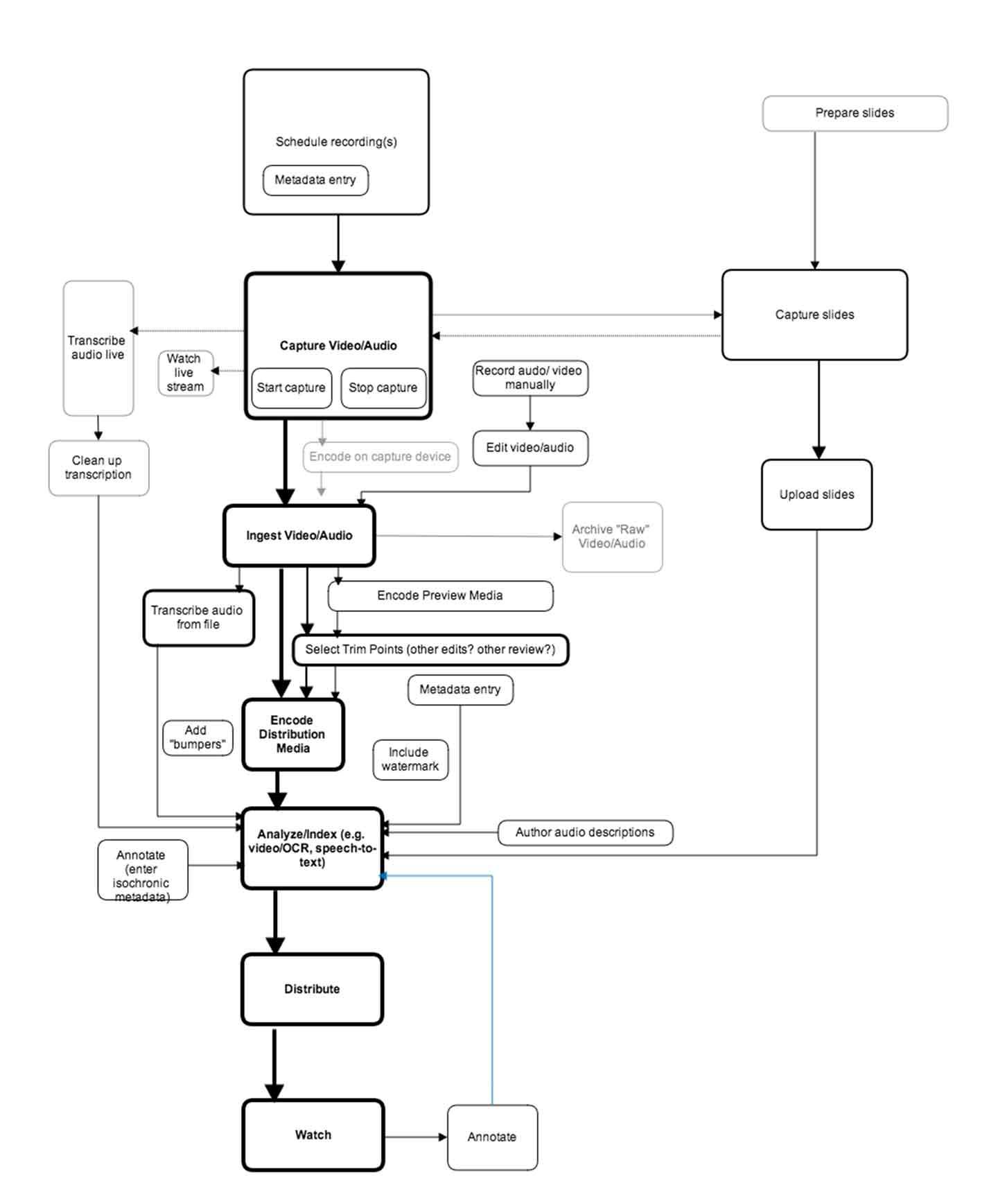 generalized-workflow-copy_REV1_web_Low_7